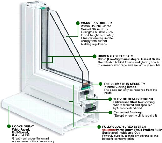Secure Double Glazing Windows